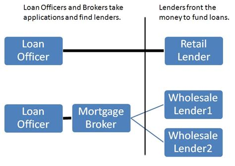 do i need a mortgage broker to buy a house an ideas overview on significant issues in mortgage broker melbourne csl az