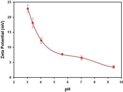 protein zeta potential a novel method for measuring zeta potential of high