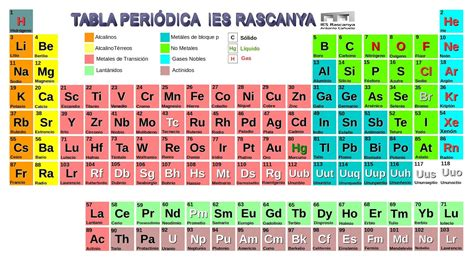 tabla peridica tabla periodica en la 55 related keywords tabla