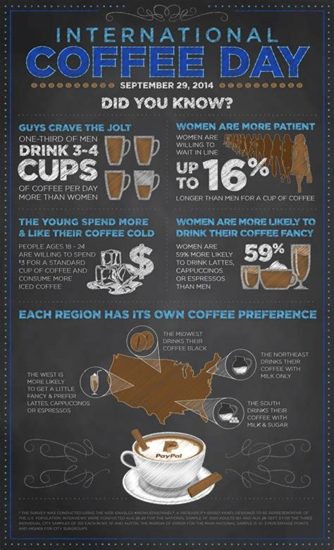 if you missed international coffee day here s how to