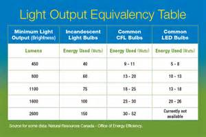 led light bulb conversion chart light bulb comparison energy efficiency