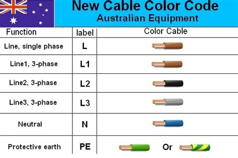 house wiring colors aper 231 u quot electrical cable wiring diagram color code