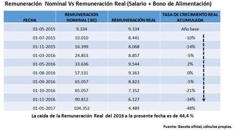 aumento noviembre 2016 aumento de cesta ticket noviembre 2016 venezuela
