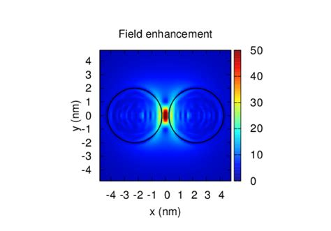 local capacitor model for plasmonic electric field enhancement asc