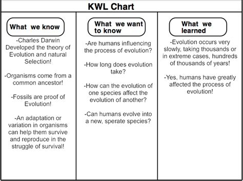 kwl chart kwl chart through the years of evolution