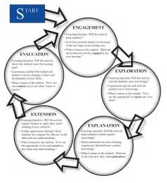 learning cycle lesson plan template learning cycle for only ecology of education