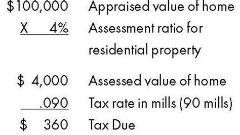what is the assessed value of my home 28 images what