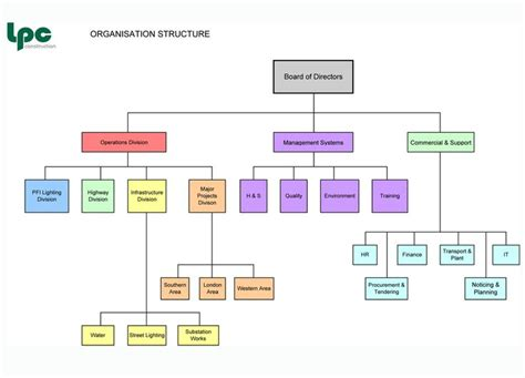 construction organizational chart template church