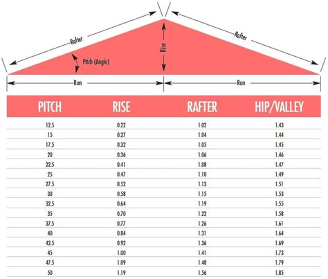 Hip Roof Pitch Calculator roof pitch calculator roof roof tiles roof pitch and image search