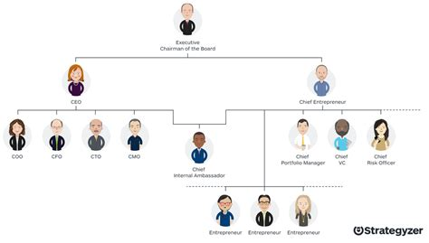 Top Mba Leading To C Suite by The C Suite Needs A Chief Entrepreneur Strategyzer