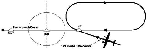 holding pattern course reversal figure 3c 94 case i iaf course reversal