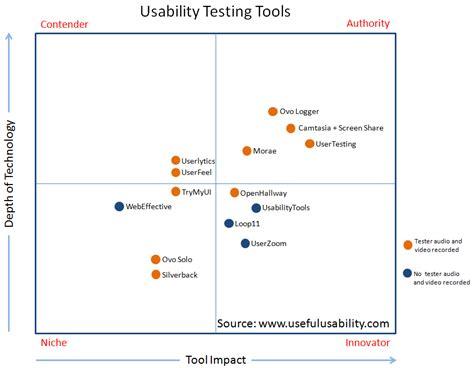 usability study template usability testing tools matrix craig tomlin ux process