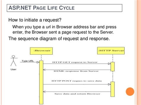 tutorialspoint asp net what is the asp net life cycle researchjournals web fc2 com