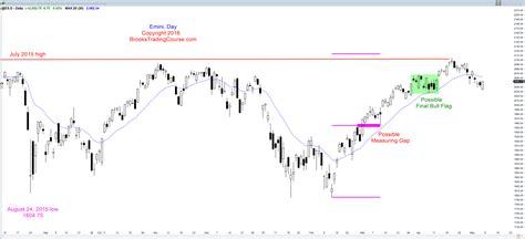 candlestick pattern flag learn how to trade a wedge bull flag candlestick pattern