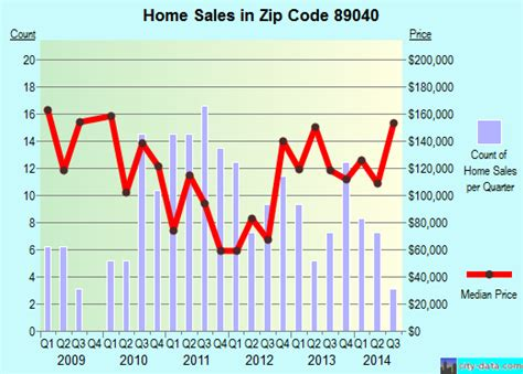moapa valley nv zip code 89040 real estate home value
