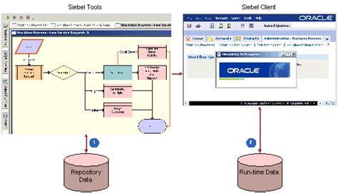 workflow simulation bookshelf v8 0 workflow simulation architecture