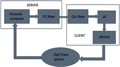 block diagram of client server architecture block diagram of overall system 4 1 client platform the