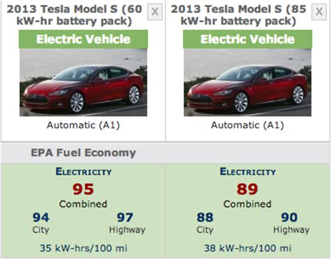Tesla S Mileage Tesla Model S 60kwh Gets Official Epa Ratings 95 Mpge