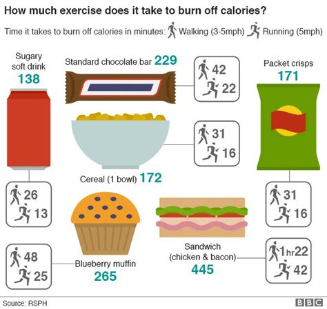 How Much Does It Take To Get An Mba by Quibans Quibans 28 Food Activity Icons