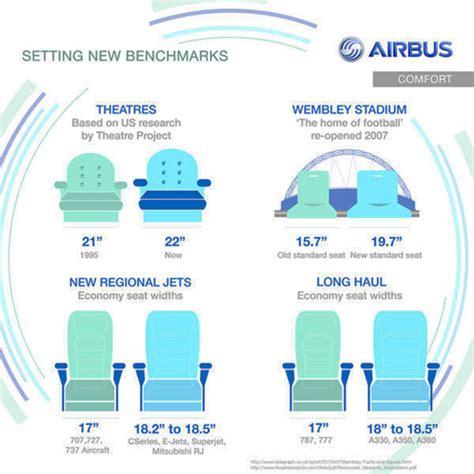 airbus calls for minimum 18 inch seat width in haul