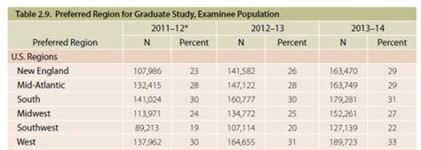 320 Gre Mba by 2015年gre考试趋势报告及备考方案 新浪教育 新浪网