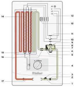 elektro durchlauferhitzer dusche hydraulisch geregelter durchlauferhitzer bild vaillant