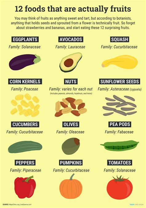 Vegetables Are For You foods you had no idea were fruits business insider