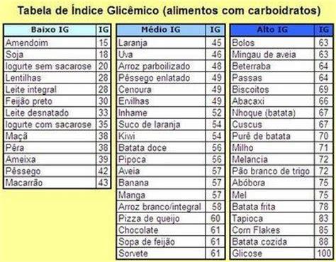 tabella glicemica degli alimenti 205 ndice glic 234 mico pauloacbj wiki fandom powered by wikia