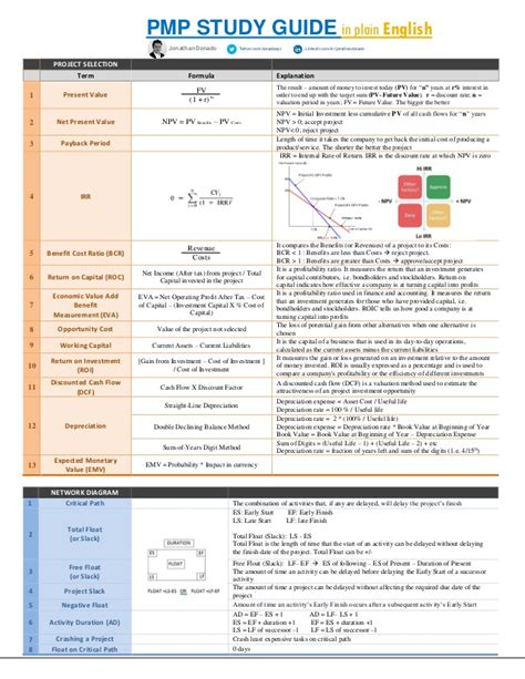 It Project Study Guide pmp study guide in plain pmp sheet by