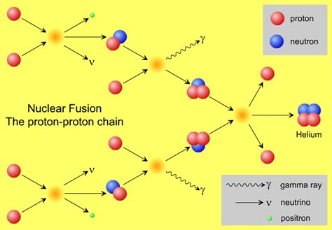 what is a proton proton chain the proton proton 1 chain andromeda