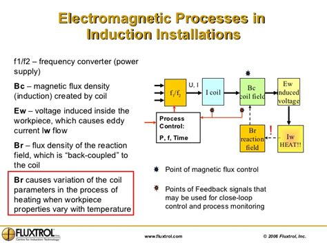 electromagnetic induction is caused by causing a current to flow in a wire electromagnetic induction causes 28 images powerpoint lectures to accompany physical science