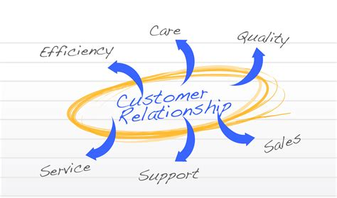 bmw customer relations what is customer relationship management crm autos post