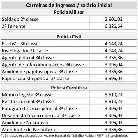 salario da policia civil sp 2016 tabela de salario policia militar 2016 salario de sargento