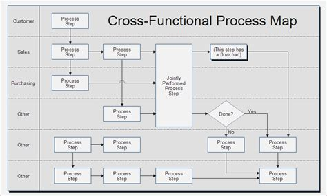 cross functional flowchart template powerpoint flowcharting template images exle resume and