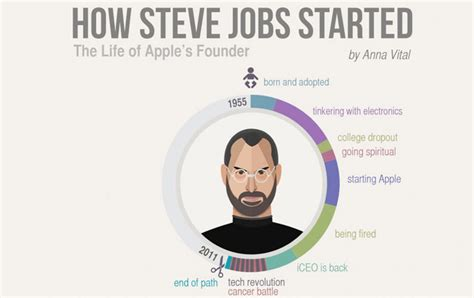 biography of steve jobs for students steve jobs epic life journey in infographic biz epic