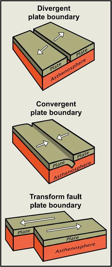 convergent boundary diagram three types of plate boundaries diagram geology