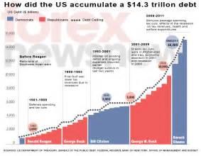 us debt us deficit spending and false mantra about obama