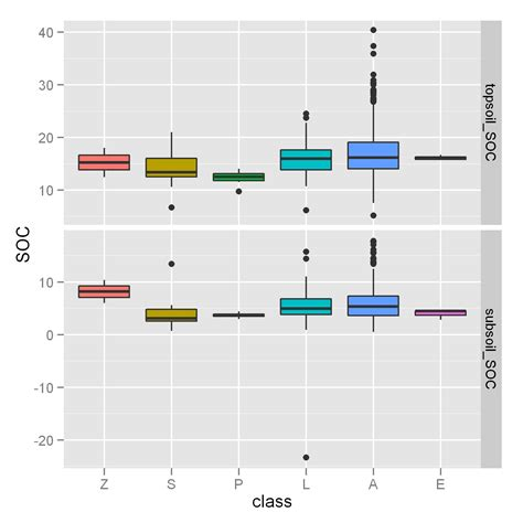 ggplot2 theme no grid r ignore outliers in ggplot2 boxplot faceting quot free