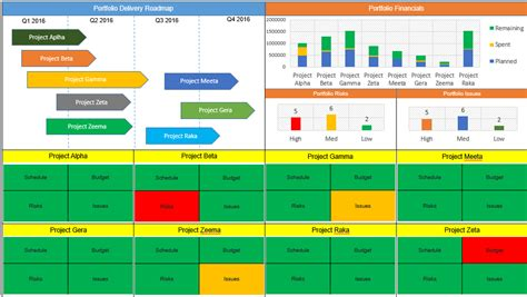 project management dashboard templates  downloads