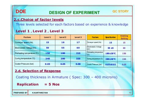 design of experiment doe was coined by application of design of experiments doe using dr