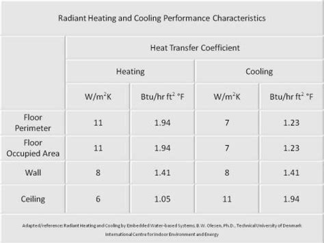 convective heat transfer coefficient of air at room temperature how to design radiant heating and cooling systems radiant panel performance characteristics
