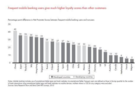 mobile banking usage mobile banking builds loyalty and attracts new consumers