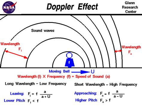 The Doppler Affect many minds relativity the world as computation