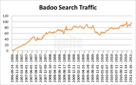 Badoo Search Ignite Social Media The Original Social Media Agency Global Social Network Site