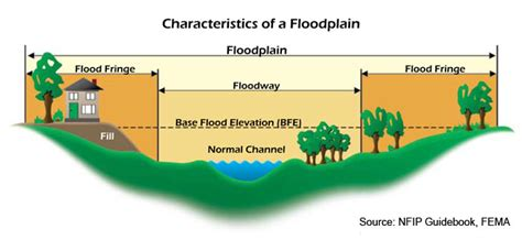 What Are Floodplans Frequently Asked Questions Development Rules For Flood