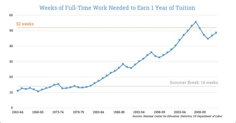 American Mba Tuition Cost by How Much You Need To Work To Cover Tuition In 1978 Vs 2014