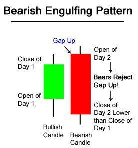 pattern day trader advantages candlesticks in the hps methodology kreslik com forex
