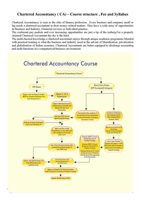 Qualification Required For Mba Course by Chartered Accountant Course Age Limit And Qualifications