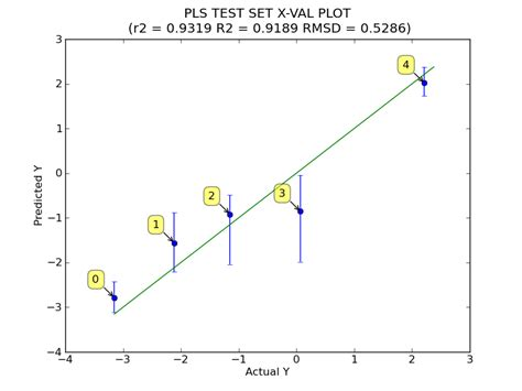 tutorial support vector regression sole partial least squares result page