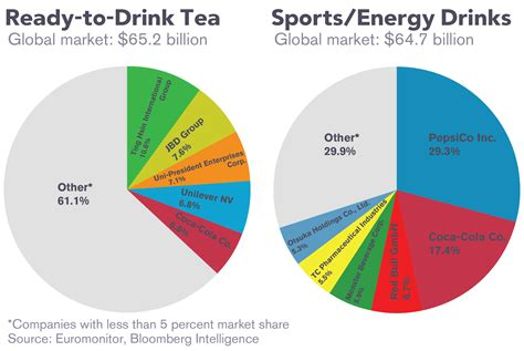 y are energy drinks bad for u still sweet on coke and pepsi bloomberg view